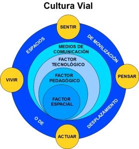 Cultura Vial