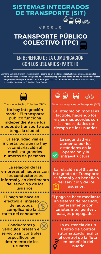 II SISTEMAS INTEGRADOS DE TRANSPORTE (SIT)