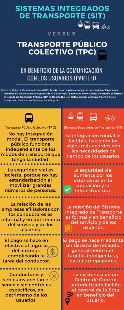 II SISTEMAS INTEGRADOS DE TRANSPORTE (SIT)