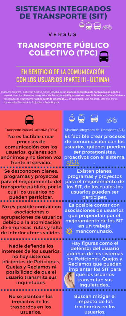 iii-sistemas-integrados-de-transporte-sit