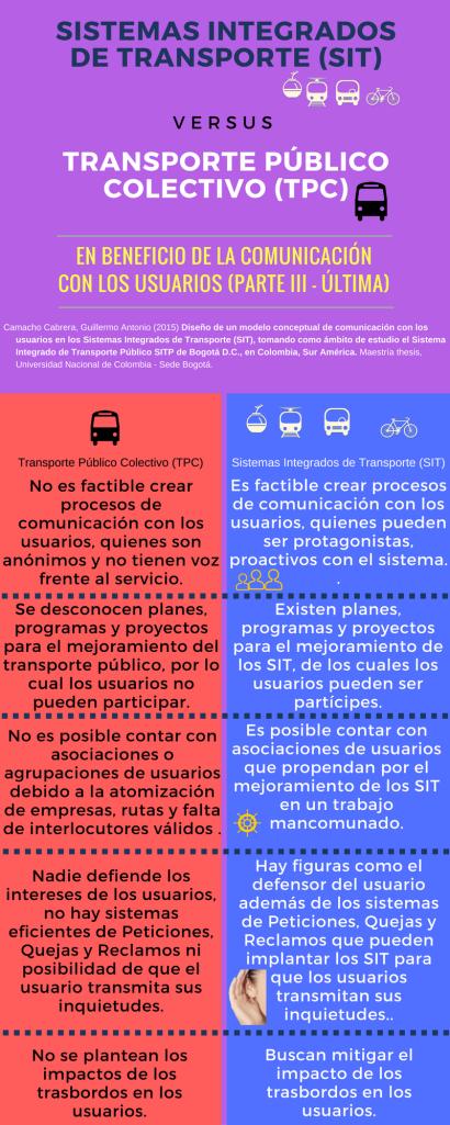 iii-sistemas-integrados-de-transporte-sit