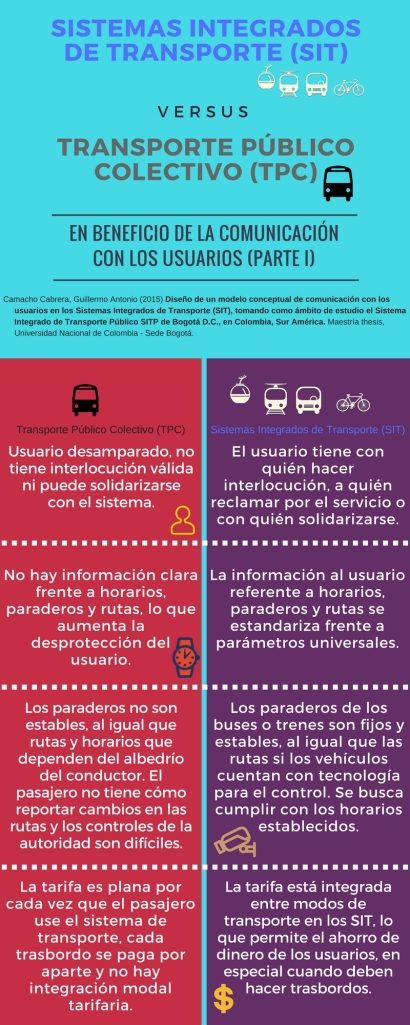 SISTEMAS INTEGRADOS DE TRANSPORTE (SIT)