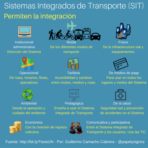 Qué son, qué integran los SIT