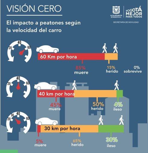Reducir las velocidades hace los desplazamientos mpas seguros (Infografía: Secretaría de Movilidad de Bogotá)