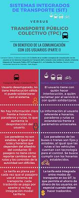 post SISTEMAS INTEGRADOS DE TRANSPORTE (SIT)