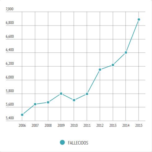 Número de fallecidos por siniestros viales en Colombia, 2006-2015