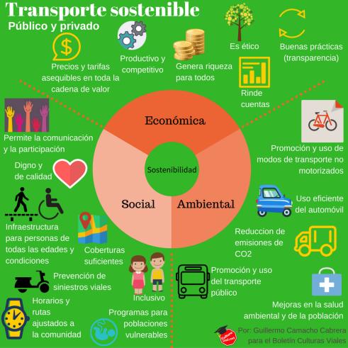 Transporte sostenible. Infografía: Guillermo Camacho Cabrera.